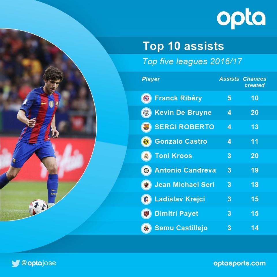 http://s9.picofile.com/file/8269057792/sergi_roberto_has_made_four_assists_in_la_liga_this_season.jpg