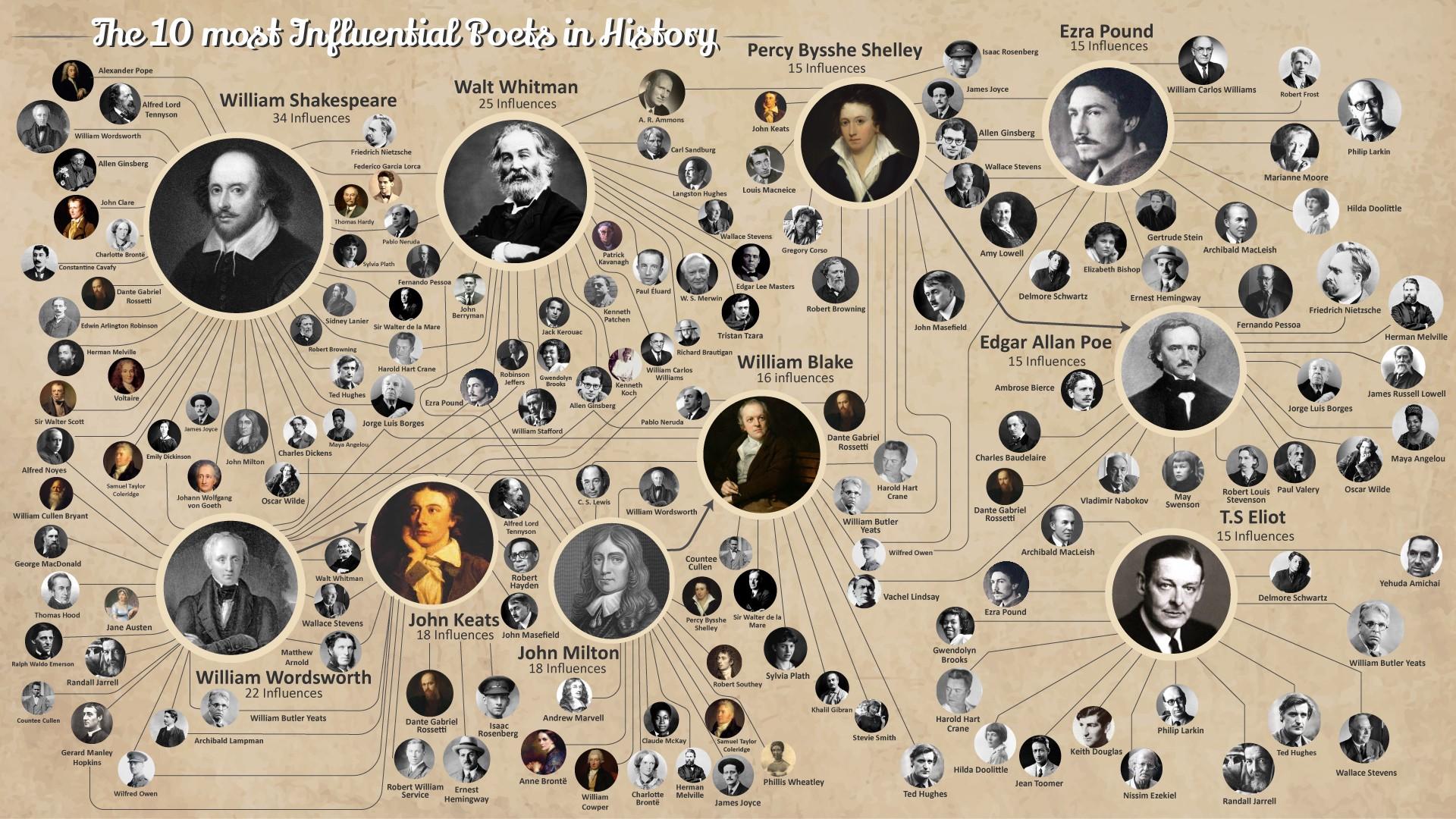اینفوگرافی تاثیرگذارترین شاعران غربی