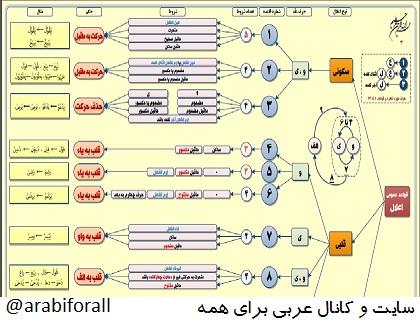 آموزش قواعد اعلال دستور زبان عربی نمودار آموزش عربی