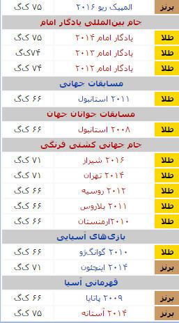 افتخارات سعید عبدولی