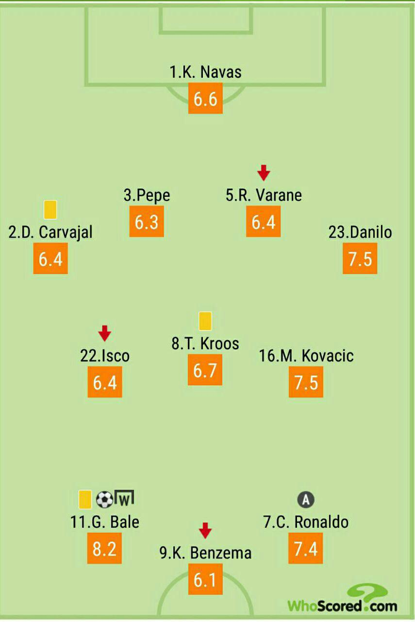 <h3>نمرات بازیکنان رئال مادرید مقابل ایبار از نگاه هواسکورد</h3>