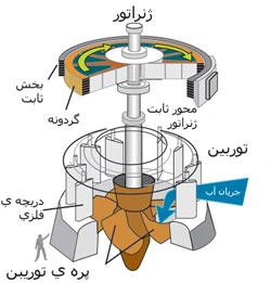 دانلود پروژه انرژی هیدروالکتریک
