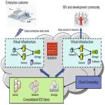 دانلود پروژه امنیت اطلاعات در رایانش ابری