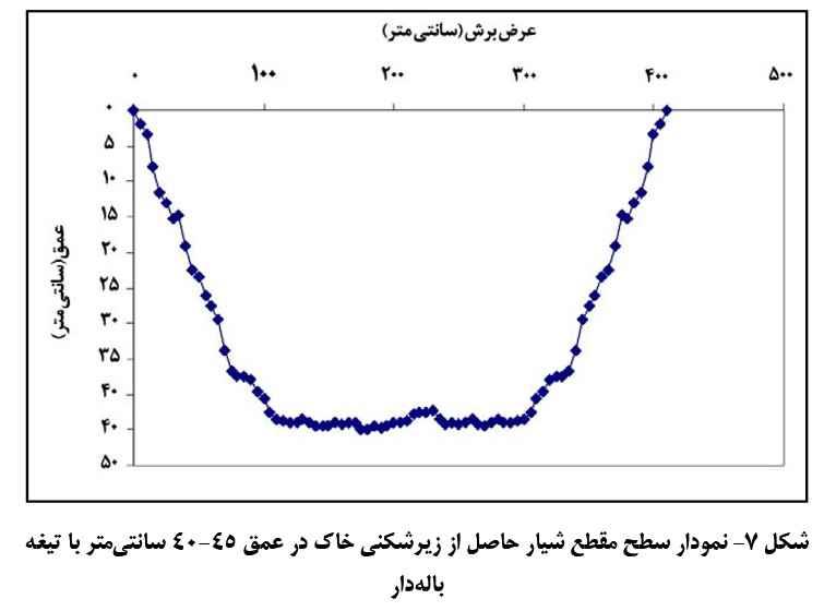 نمودار سطح مقطع شیار حاصل از زیرشکنی خاک