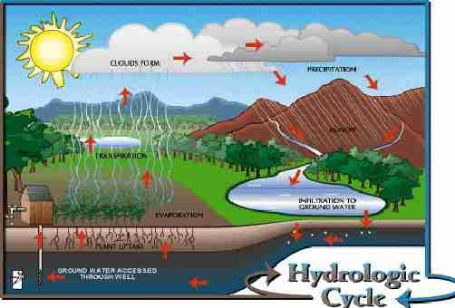 منابع آبهای زیرزمینی