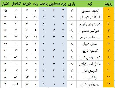 جدول هفته ی هشتم فوتبال لیگ برتر فارس