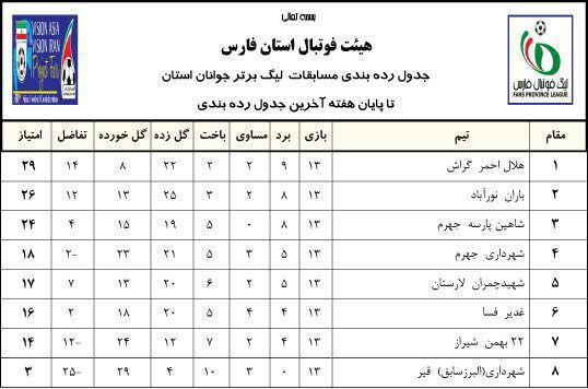 جدول فوتبال لیگ برترجوانان استان فارس
