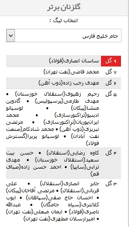 گلزنان لیگ برتر کشور