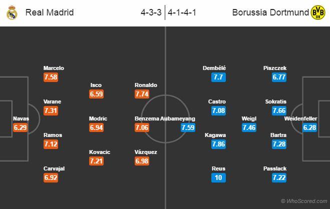 نتیجه بازی رئال مادرید و دورتموند 17 آذر 95 | فیلم خلاصه و گلها دیشب