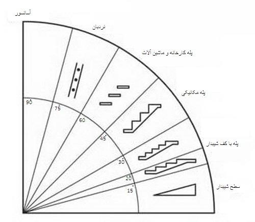 طراحیراه پله