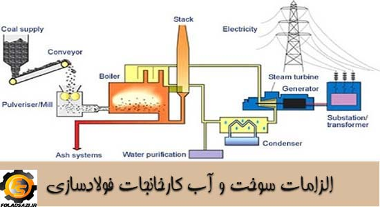 الزامات آب و سوخت مجتمع فولاد
