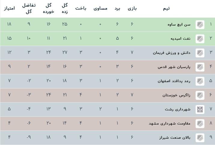 جدول رده بندی لیگ دسته اول فوتسال