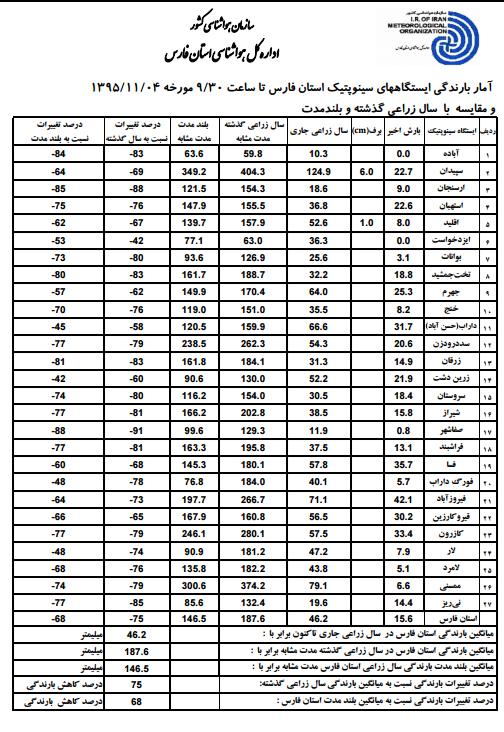 میزان بارش شهر های فارس