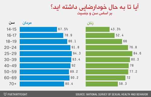 تصویر آمار خودارضایی مردان و زنان