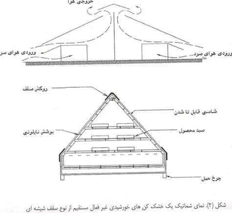 غیر فعال مستقیم ازنوع سقف شیشه ای