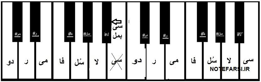الفبای موسیقی در ارگ