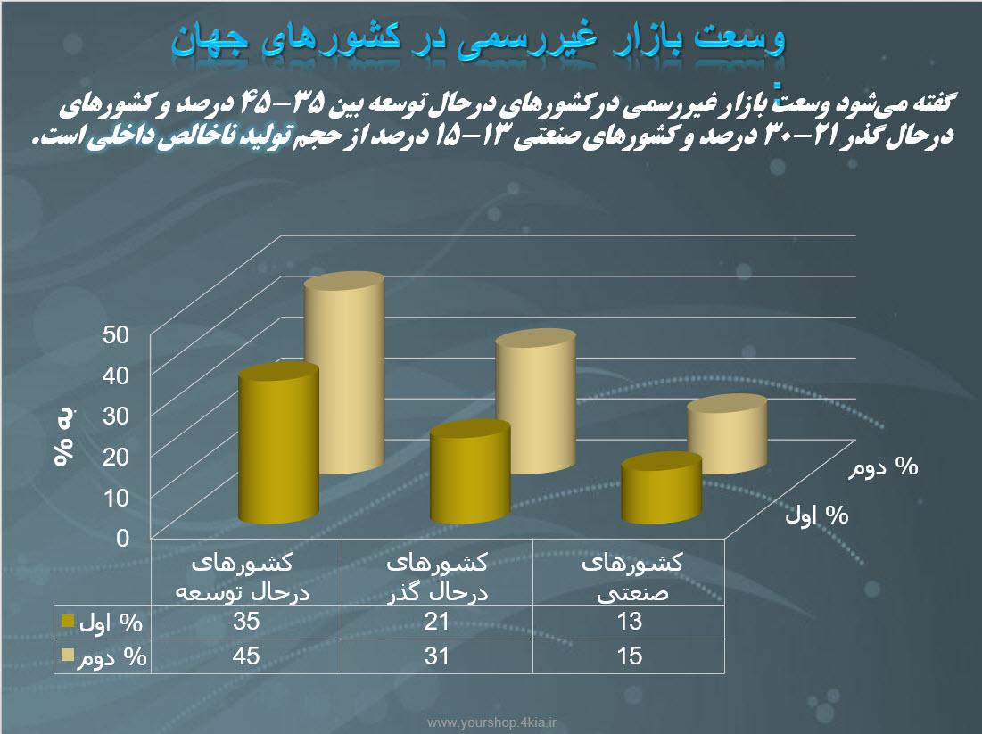 دانلود مقاله بررسی اقتصاد زیر زمینی در ایران و جهان (پاورپوینت ppt )