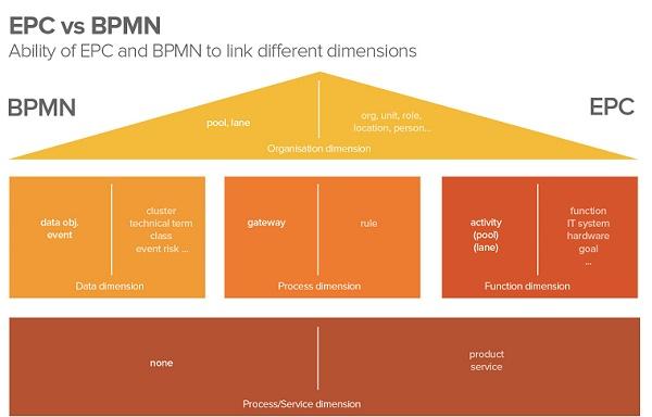 استاندارد EPC و bpmn