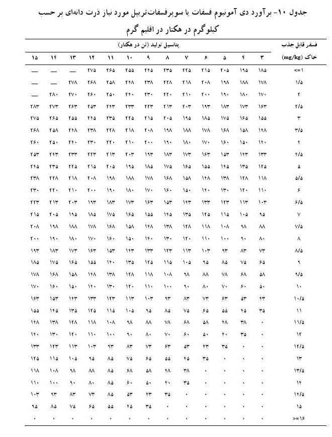برآورد دی آمونیوم فسفات یا سوپر فسفات تریپل در اقلیم گرم