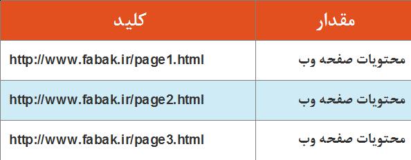 کدنویسان-استفاده از یک URL به عنوان یک کلید در key-value store