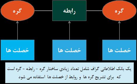 کدنویسان - ساختار یک بانک اطلاعاتی گراف