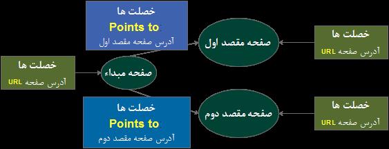 کدنویسان - نحوه پیاده سازی گراف برای ارایه یک صفحه وب به همراه لینک به دو صفحه دیگر