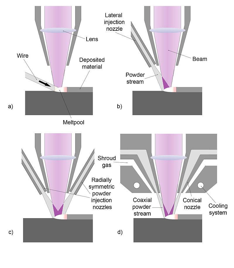 http://s9.picofile.com/file/8294331442/Laser_Cladding_nozzle_configurations.jpg
