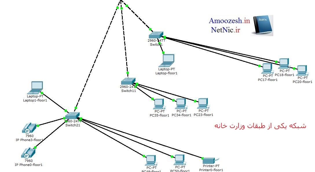 انجام پروژه های دانشجویی شبکه با پکت تریسر