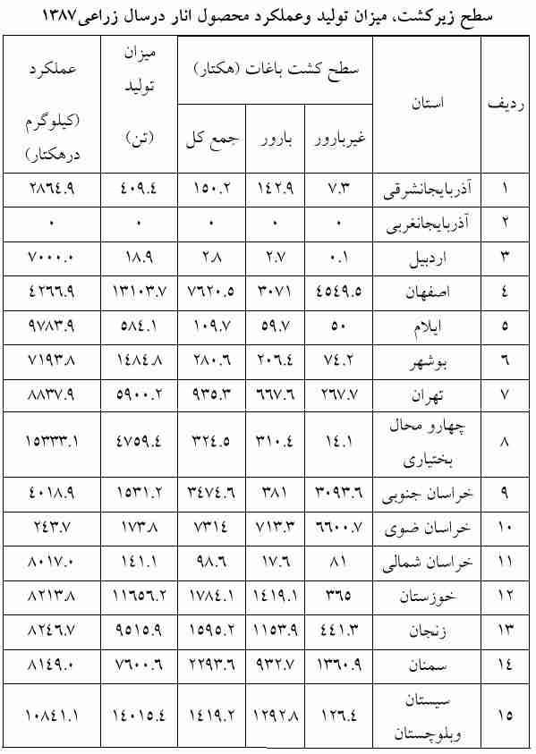 سطح زیر کشت و میزان عملکرد انار در ایران
