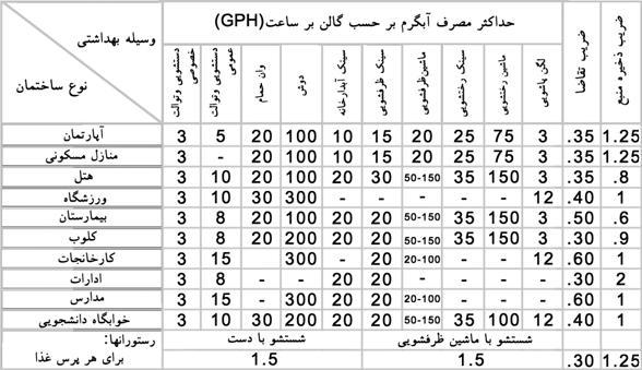 جدول محاسبه حجم آبگرم مصرفی