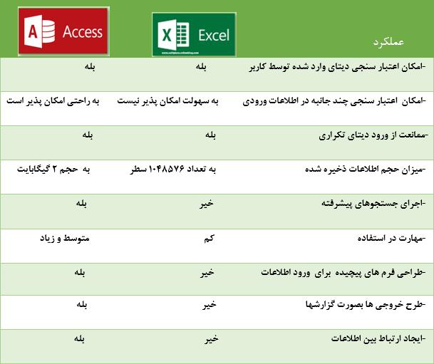 مقایسه عملکرد اکسل با اکسس در ایجاد یک بانک اطلاعاتی