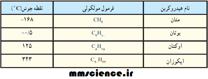 هیدروکربن ها