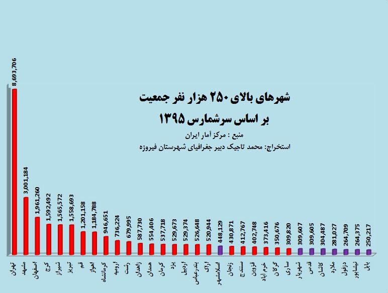 جمعیت استان قزوین در سال 1395 جغرافیای بخش زبرخان