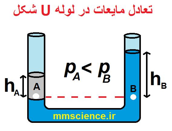 تعادل مایعات در لوله u شکل