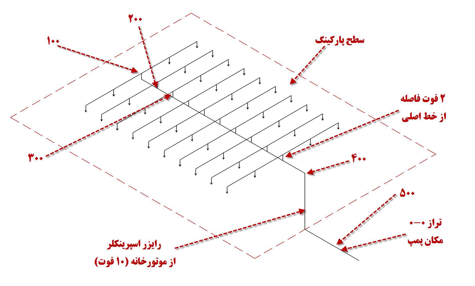 چگونه ع حرفه ای بسازیم محاسبات سیستم آتش نشانی