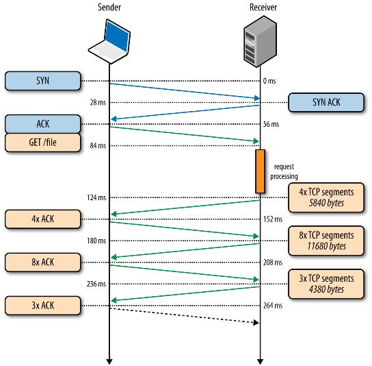 مراحل ارتباط بین سیستم ها در پروتکل های tcp و udp