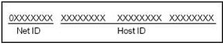 برنامه نویسی شبکه با سی شارپ - کلاس A آدرس IP