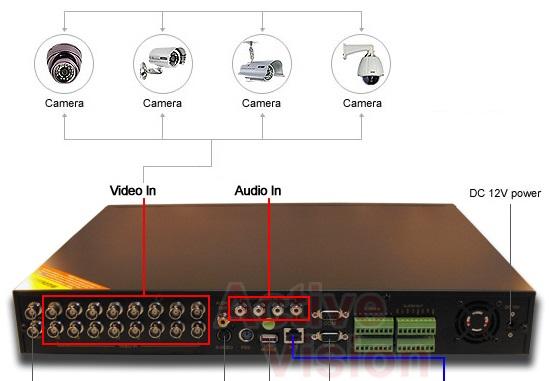 پورت های VIDEO IN در پشت دستگاه DVR
