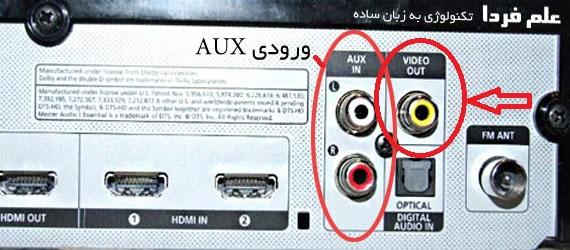 پورت خروجی تصویر آنالوگ و AUX
