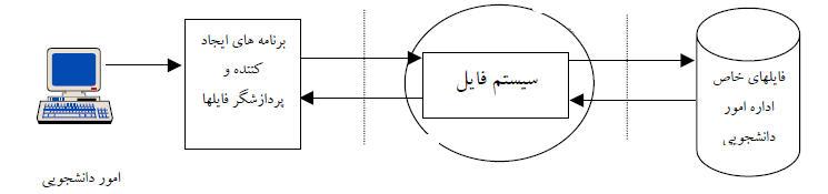 سیستم فایلینگ