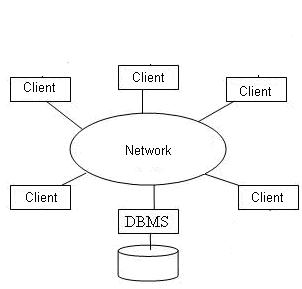 معماری client/server بانک اطلاعاتی