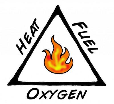 مثلث آتش اکسیژن حرارت و ماده سوختنی
