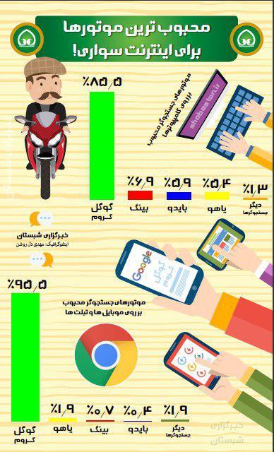 محبوب ترین موتور های جستجوگر