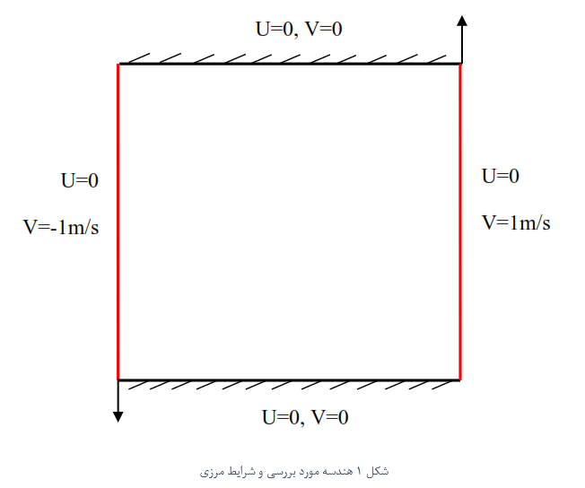 حل عددی معادلات بقای جرم و مومنتوم در یک محفظه (Enclosure Cavity ) به روش حجم محدود (Finite Volume) با استفاده از الگوریتم سیمپل