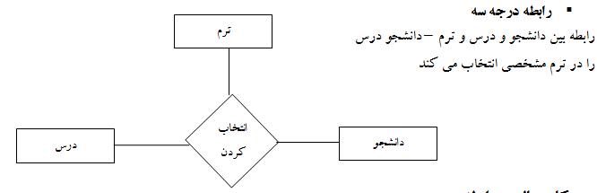 رابطه درجه 3 در نمودار er