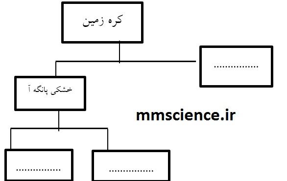 نمونه سوال نوبت اول علوم نهم