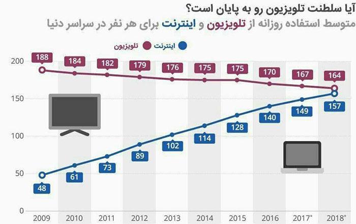 نمودار استفاده از اینترنت