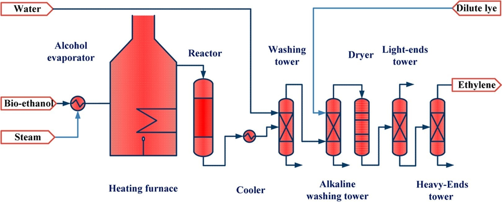 فرایند تولید اتیلن از اتانول