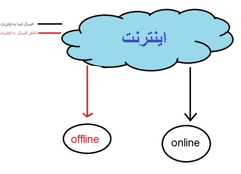 آنلاین و آفلاین