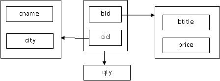 نمودار FD